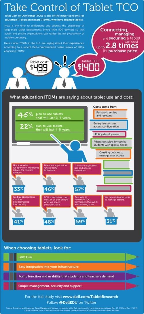 TCO_HC_EDU_Infographic_v1-1