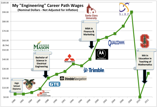 my-career-path-wages