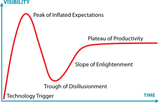 320px-Gartner_Hype_Cycle.svg