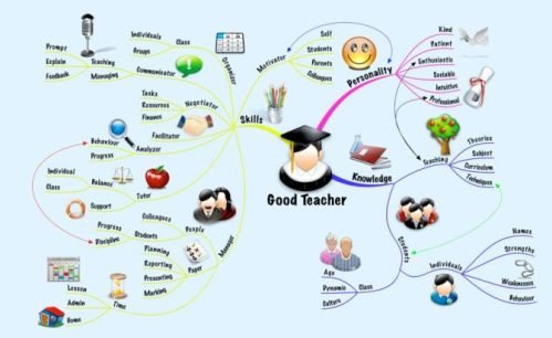 good-teacher-mind-map-Medium